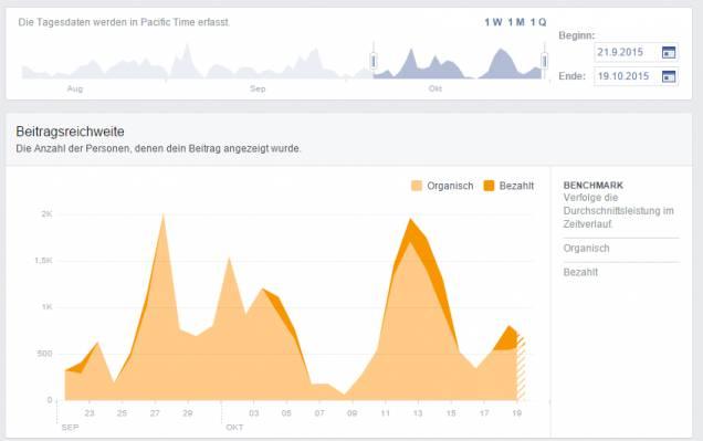 Reichweite auf Facebook