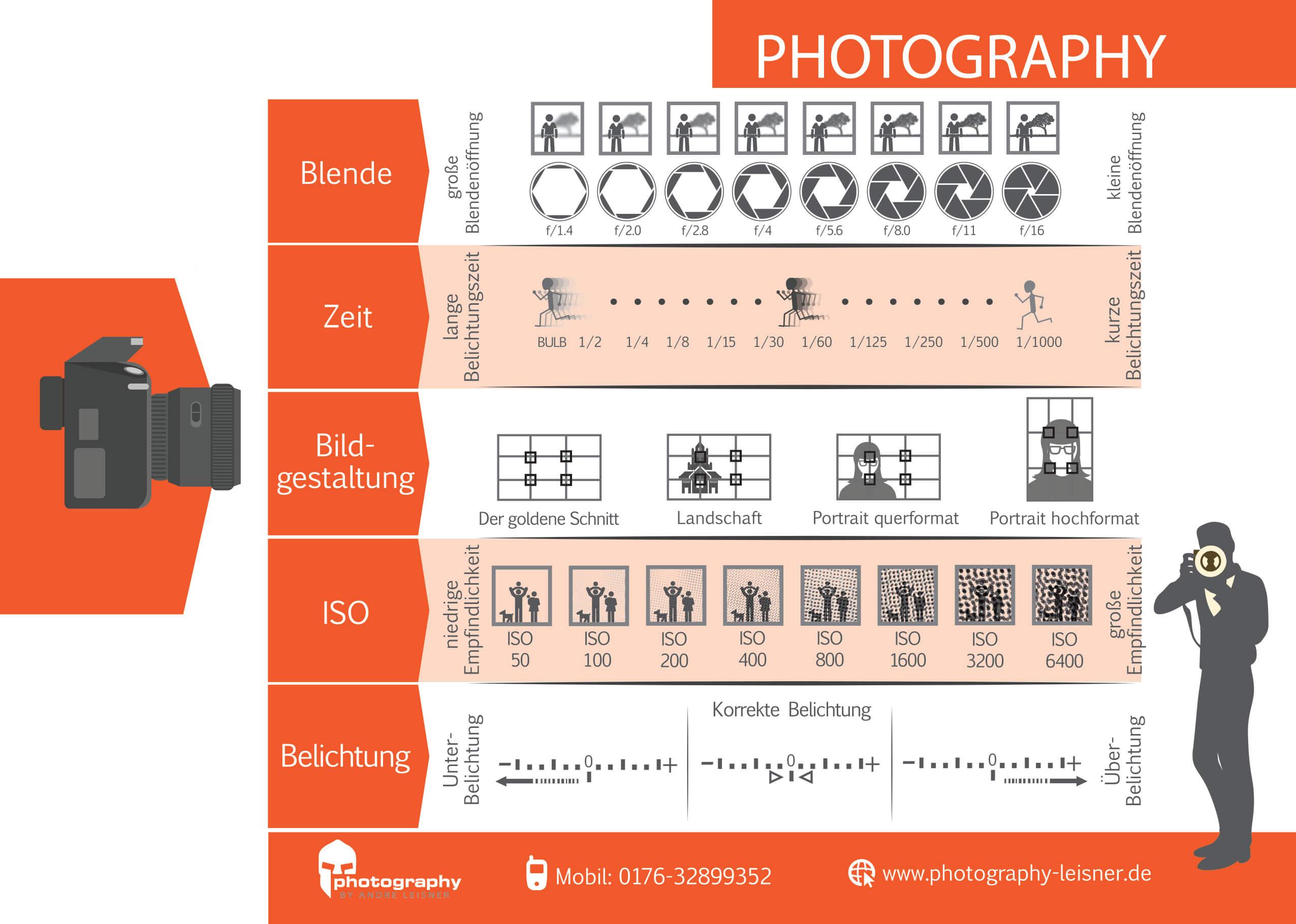 Cheatkarte Fotograf